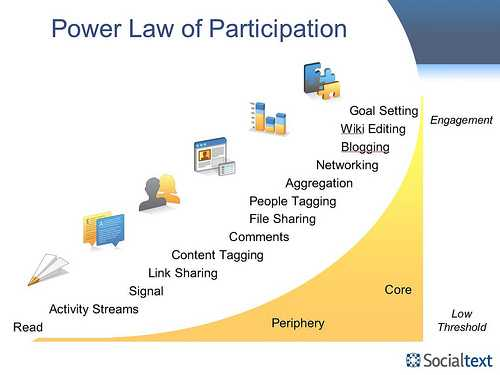 power law participation